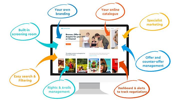 Content Sales Platform