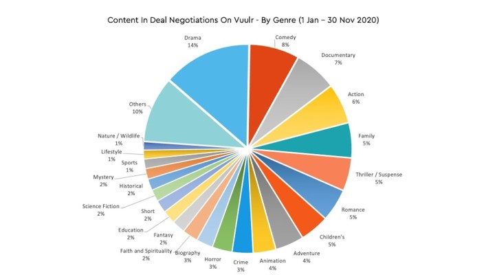 Drama leads content demand as Vuulr reveals explosive growth in 2020 deal data