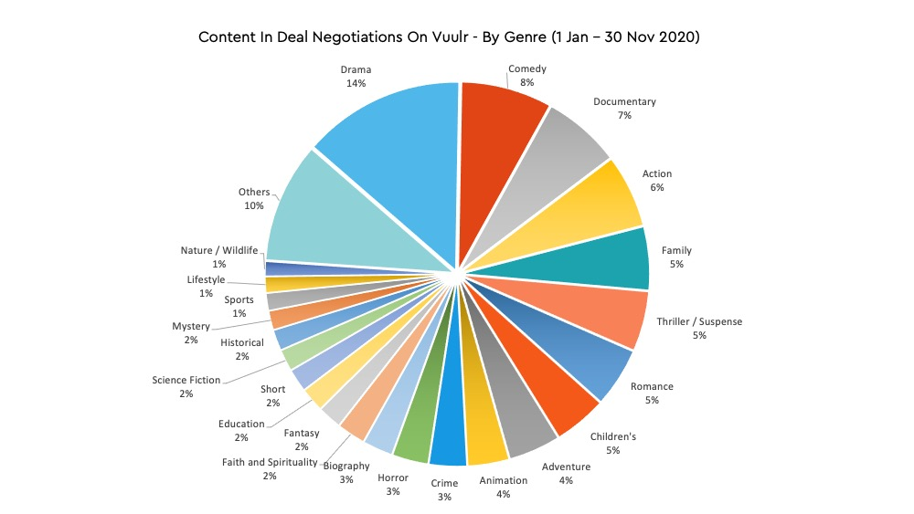 Vuulr Deal Negotiations By Genre