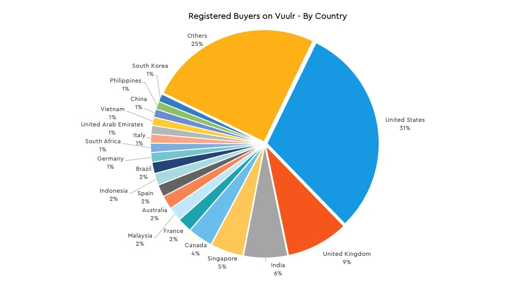 Vuulr Buyers By Country