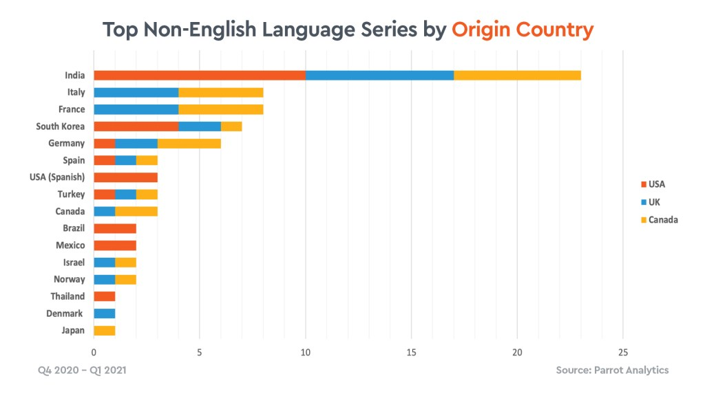 Top Non-English Language Series by Origin Country